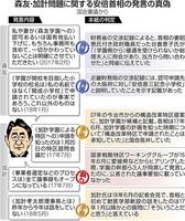 ファクトチェック 安倍 モリカケ.jpg